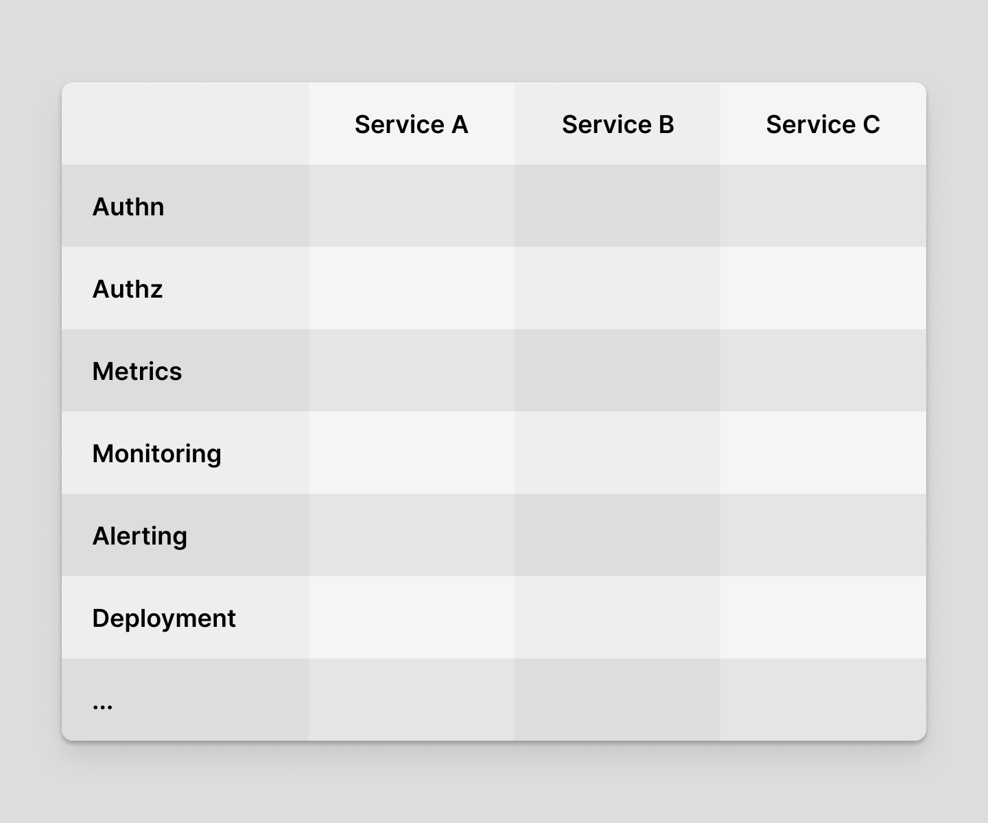 Multiple services requires re-implementation of the same features for each service.