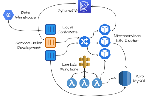 Illustration of development with local, remote, and cloud services