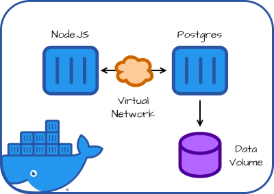 Illustration of containers, networks, and volumes managed by Docker Compose