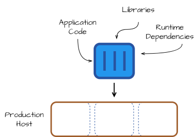 Illustration of packaging and deploying an application with Docker.